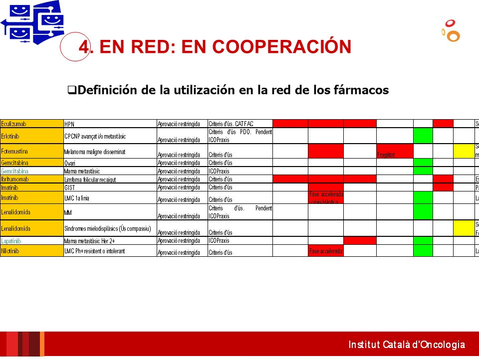 Definición de la utilización en la red de los fármacos 4. EN RED: EN COOPERACIÓN