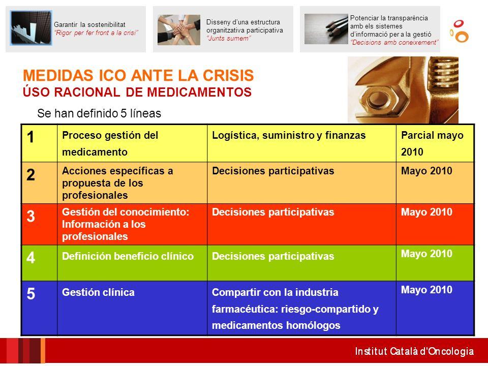 MEDIDAS ICO ANTE LA CRISIS ÚSO RACIONAL DE MEDICAMENTOS 1 Proceso gestión del medicamento Logística, suministro y finanzas Parcial mayo 2010 2 Accione
