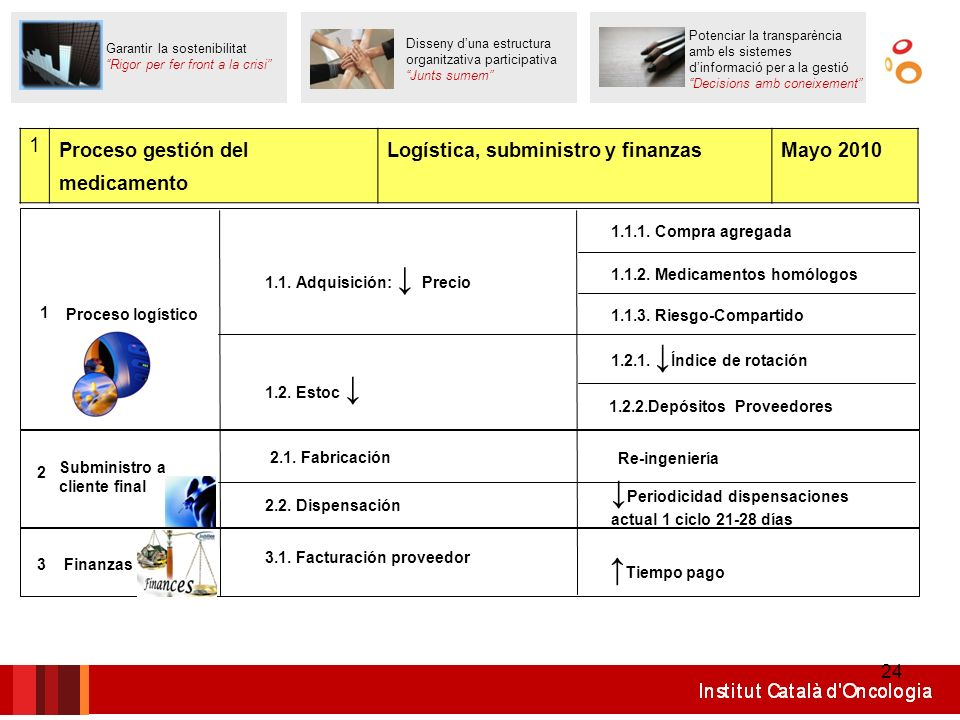 24 1 Proceso logístico 1.1. Adquisición: Precio 1.1.1. Compra agregada 1.1.2. Medicamentos homólogos 1.1.3. Riesgo-Compartido 1.2. Estoc 1.2.1. Índice