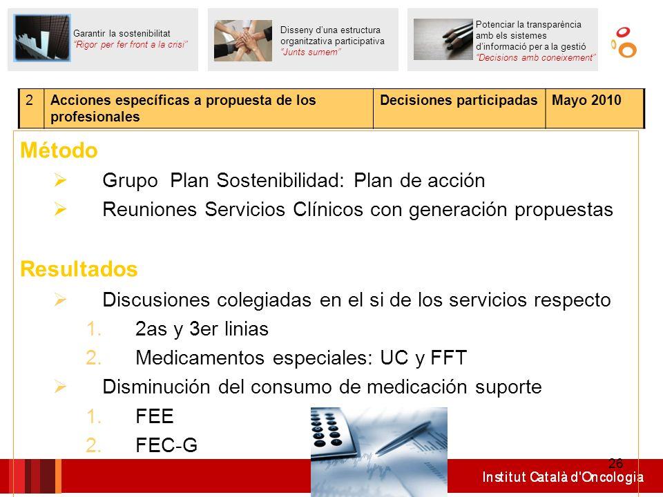 26 Método Grupo Plan Sostenibilidad: Plan de acción Reuniones Servicios Clínicos con generación propuestas Resultados Discusiones colegiadas en el si