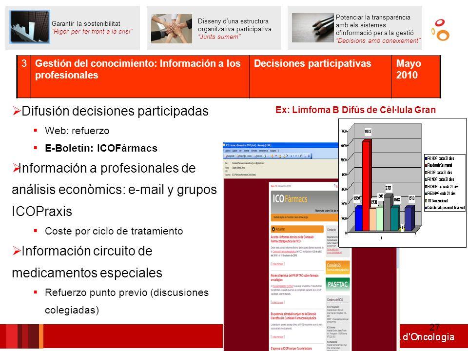 27 Difusión decisiones participadas Web: refuerzo E-Boletín: ICOFàrmacs Información a profesionales de análisis econòmics: e-mail y grupos ICOPraxis C