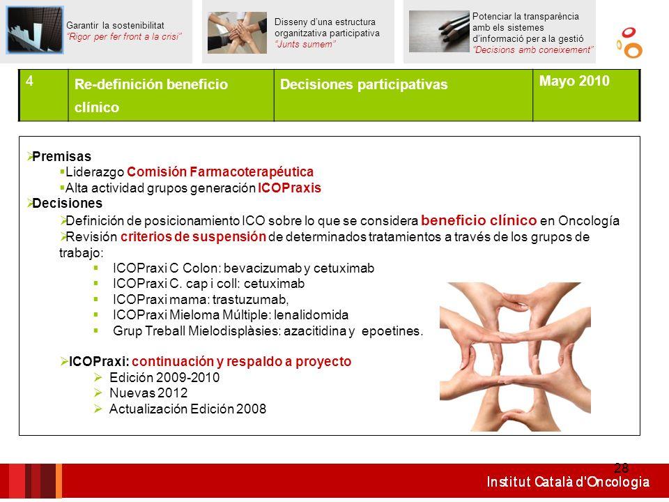 28 Premisas Liderazgo Comisión Farmacoterapéutica Alta actividad grupos generación ICOPraxis Decisiones Definición de posicionamiento ICO sobre lo que