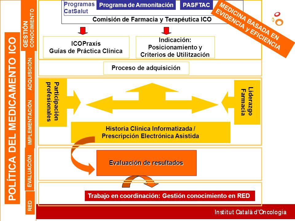 Comisión de Farmacia y Terapéutica ICO Historia Clínica Informatizada / Prescripción Electrónica Asistida Evaluación de resultados Indicación: Posicio