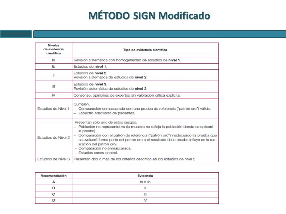 MÉTODO SIGN Modificado
