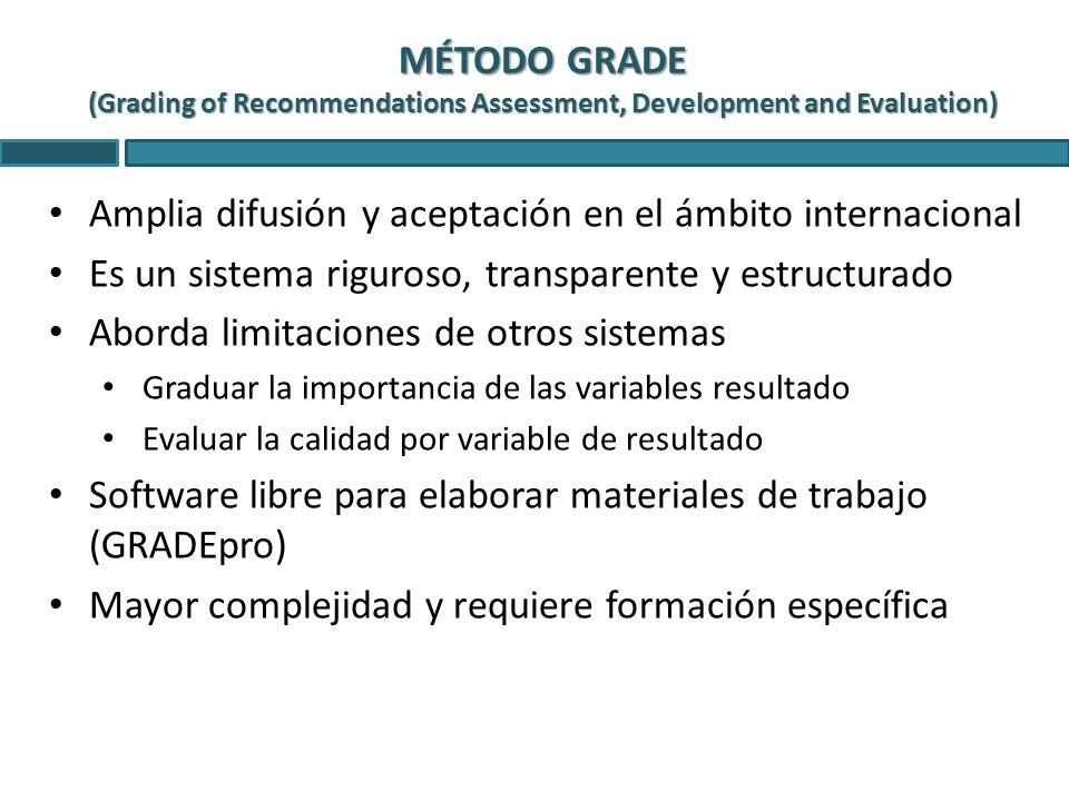 MÉTODO GRADE (Grading of Recommendations Assessment, Development and Evaluation) Amplia difusión y aceptación en el ámbito internacional Es un sistema