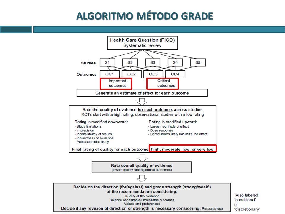 ALGORITMO MÉTODO GRADE
