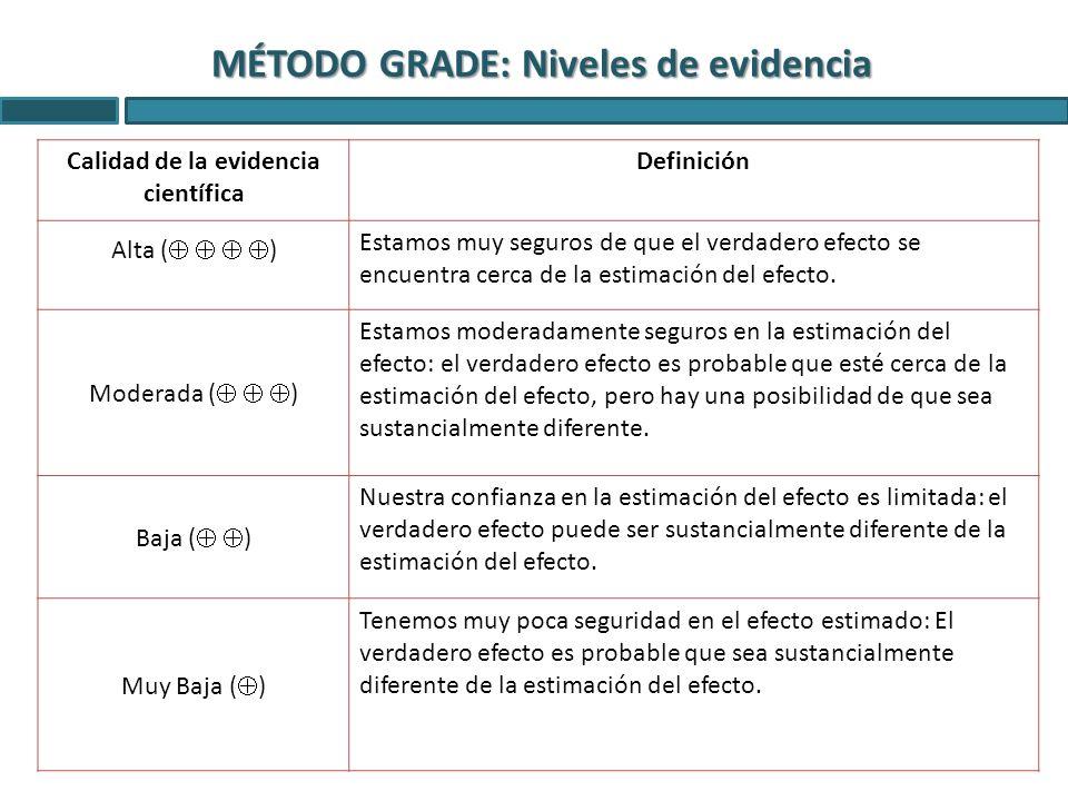 Calidad de la evidencia científica Definición Alta ( ) Estamos muy seguros de que el verdadero efecto se encuentra cerca de la estimación del efecto.