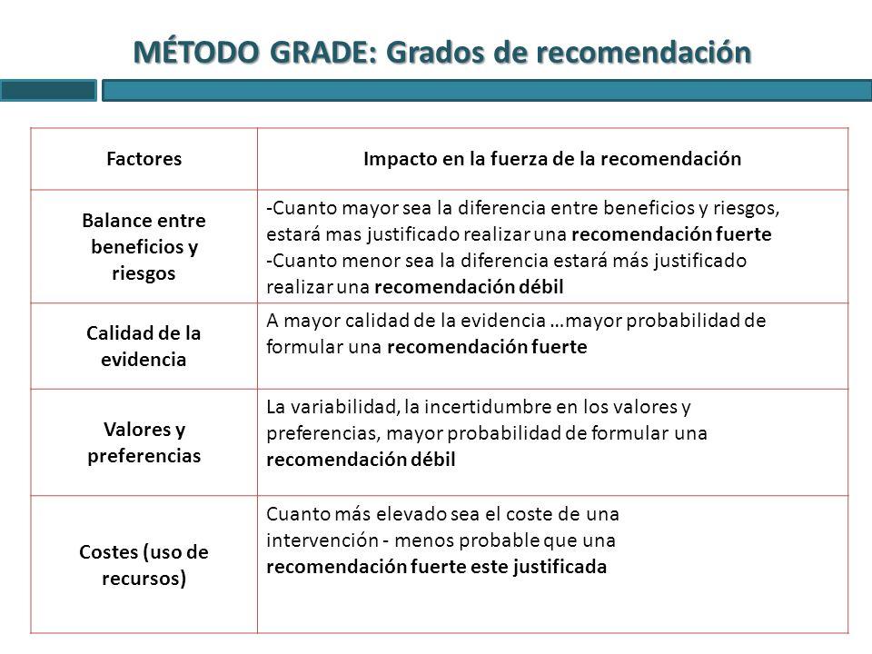 MÉTODO GRADE: Grados de recomendación FactoresImpacto en la fuerza de la recomendación Balance entre beneficios y riesgos -Cuanto mayor sea la diferen