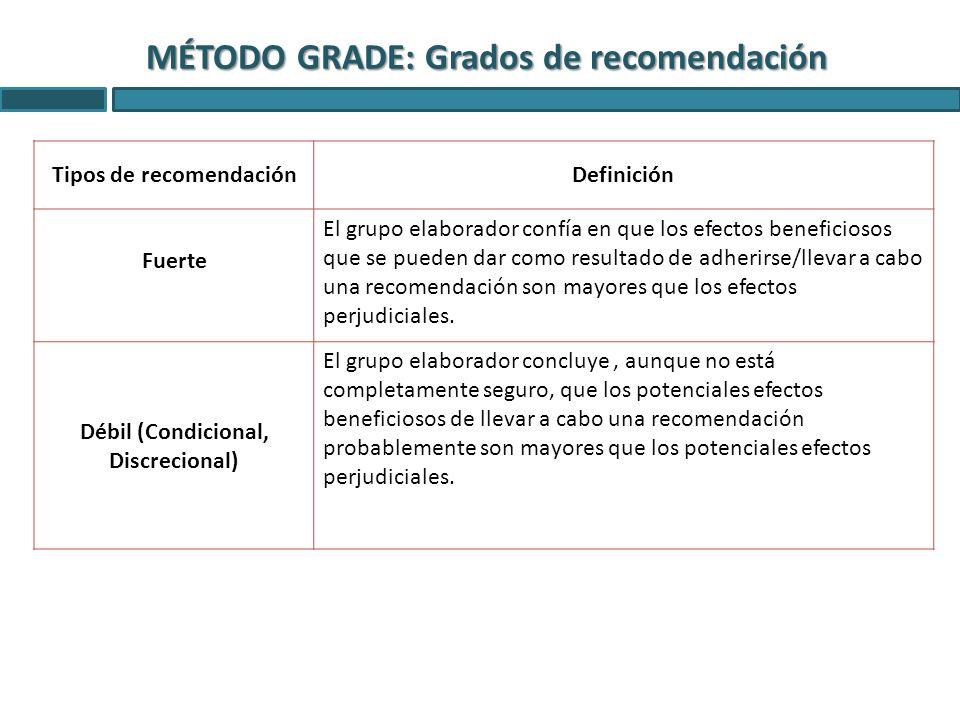 MÉTODO GRADE: Grados de recomendación Tipos de recomendaciónDefinición Fuerte El grupo elaborador confía en que los efectos beneficiosos que se pueden