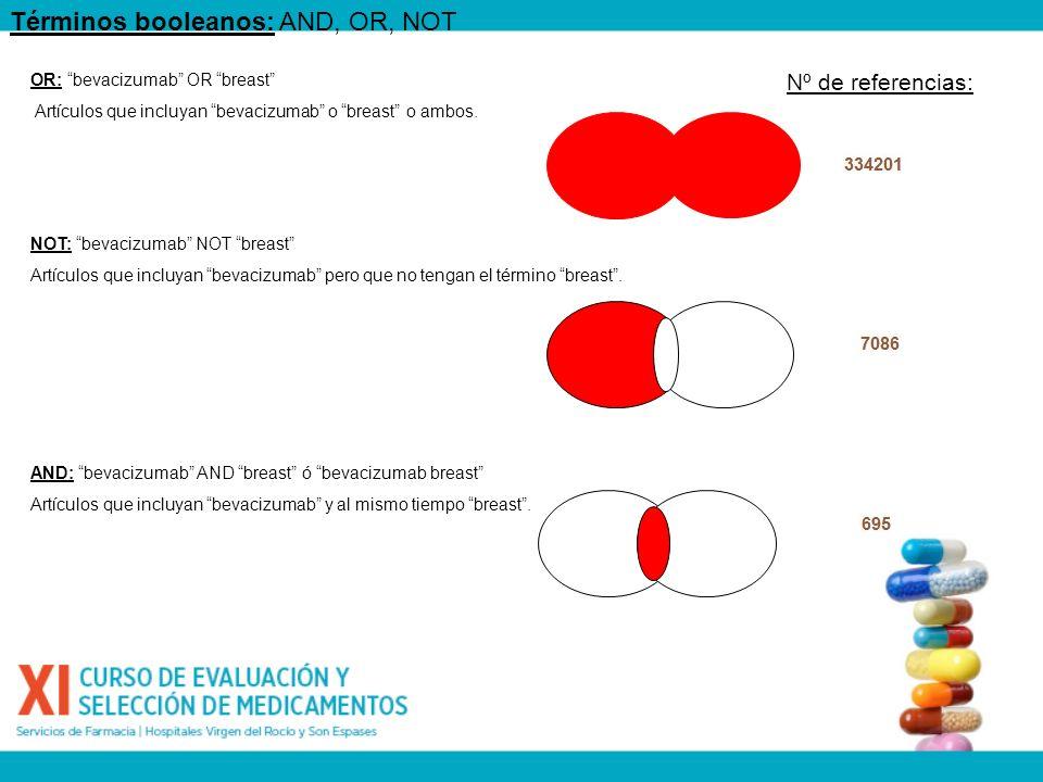 Términos booleanos: AND, OR, NOT AND: bevacizumab AND breast ó bevacizumab breast Artículos que incluyan bevacizumab y al mismo tiempo breast. OR: bev