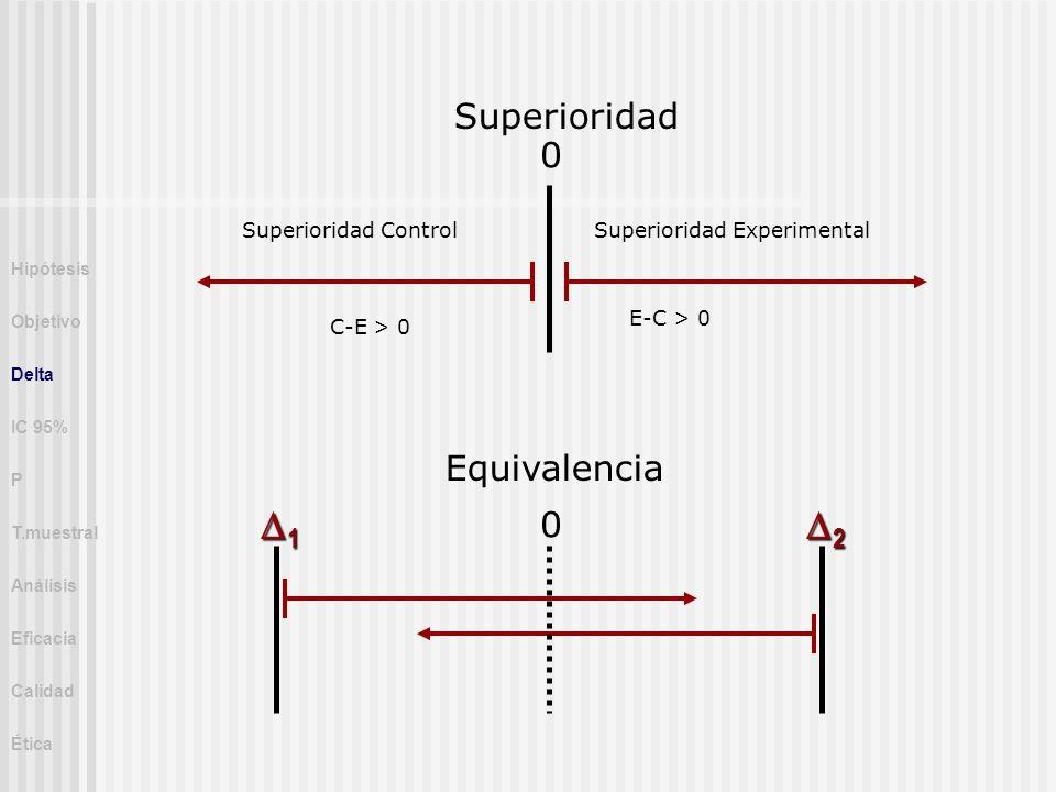 Superioridad Equivalencia 0 0 1 2 Superioridad Control C-E > 0 Superioridad Experimental E-C > 0 Hipótesis Objetivo Delta IC 95% P T.muestral Análisis