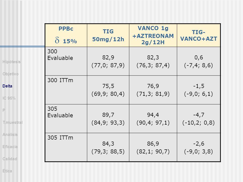 PPBc 15% TIG 50mg/12h VANCO 1g +AZTREONAM 2g/12H TIG- VANCO+AZT 300 Evaluable 82,9 (77,0; 87,9) 82,3 (76,3; 87,4) 0,6 (-7,4; 8,6) 300 ITTm 75,5 (69,9;