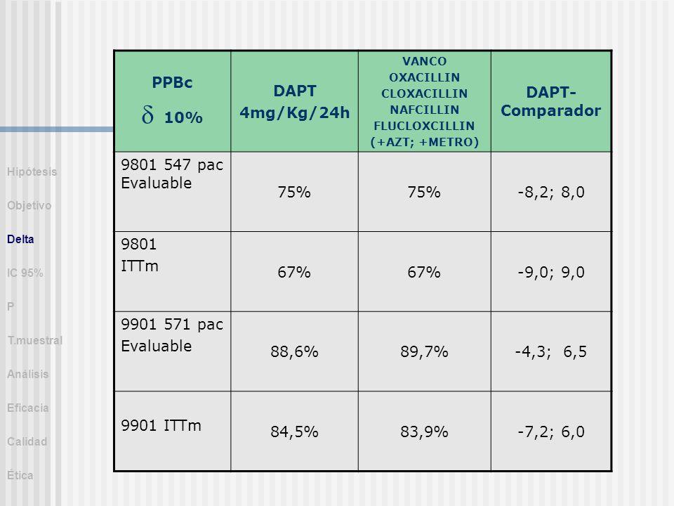 PPBc 10% DAPT 4mg/Kg/24h VANCO OXACILLIN CLOXACILLIN NAFCILLIN FLUCLOXCILLIN (+AZT; +METRO) DAPT- Comparador 9801 547 pac Evaluable 75% -8,2; 8,0 9801
