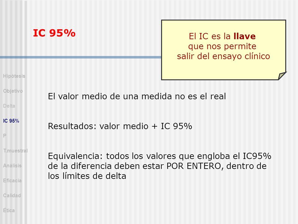 IC 95% El valor medio de una medida no es el real Resultados: valor medio + IC 95% Equivalencia: todos los valores que engloba el IC95% de la diferenc