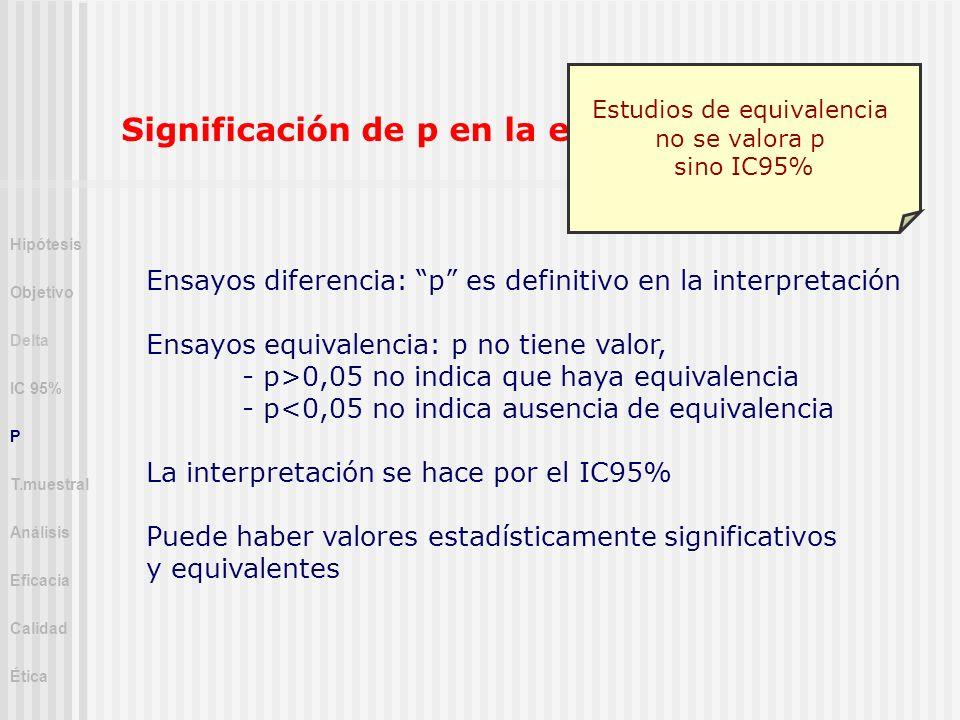 Significación de p en la equivalencia Ensayos diferencia: p es definitivo en la interpretación Ensayos equivalencia: p no tiene valor, - p>0,05 no ind