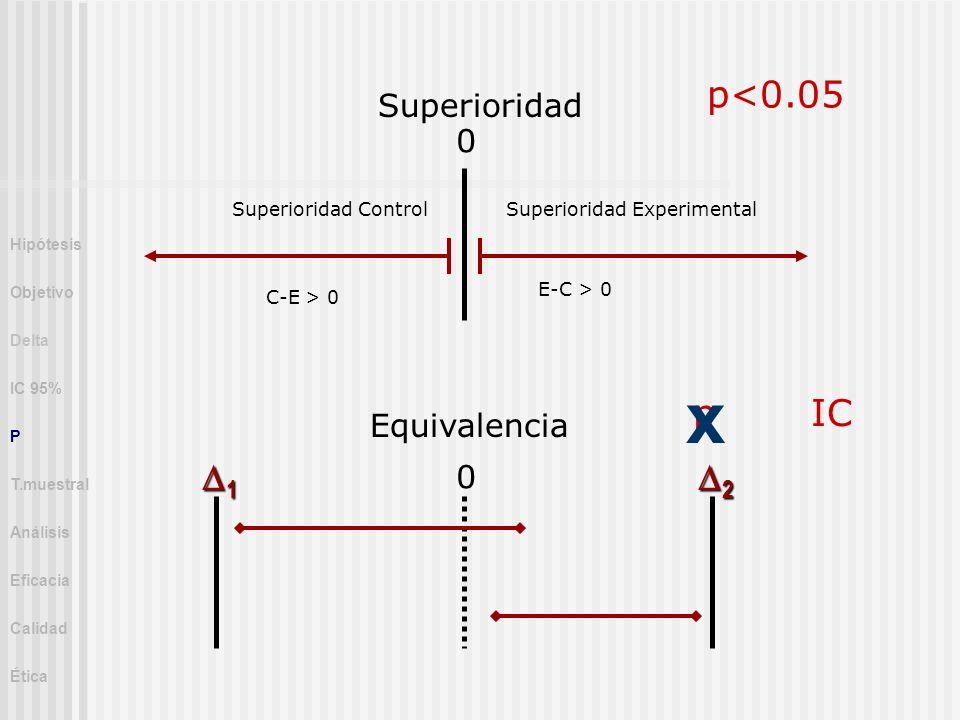 Superioridad Equivalencia 0 0 1 2 Superioridad Control C-E > 0 Superioridad Experimental E-C > 0 p<0.05 pIC x Hipótesis Objetivo Delta IC 95% P T.mues