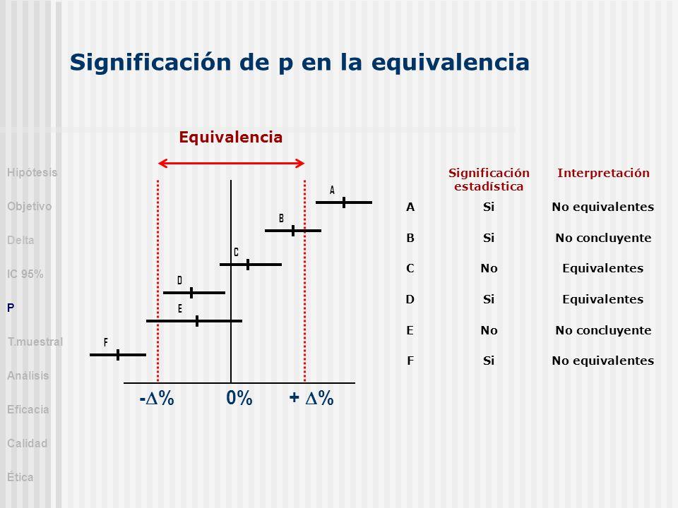 - % 0% + % Significación estadística Interpretación ASiNo equivalentes BSiNo concluyente CNoEquivalentes DSiEquivalentes ENoNo concluyente FSiNo equiv