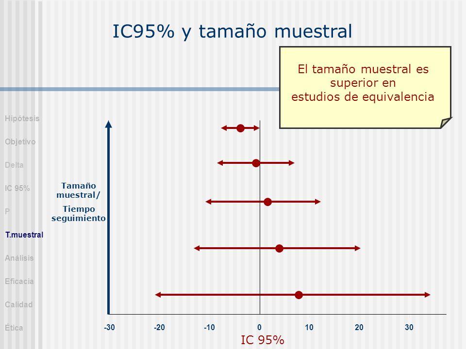 IC95% y tamaño muestral -30-20-100102030 IC 95% Tamaño muestral/ Tiempo seguimiento El tamaño muestral es superior en estudios de equivalencia Hipótes