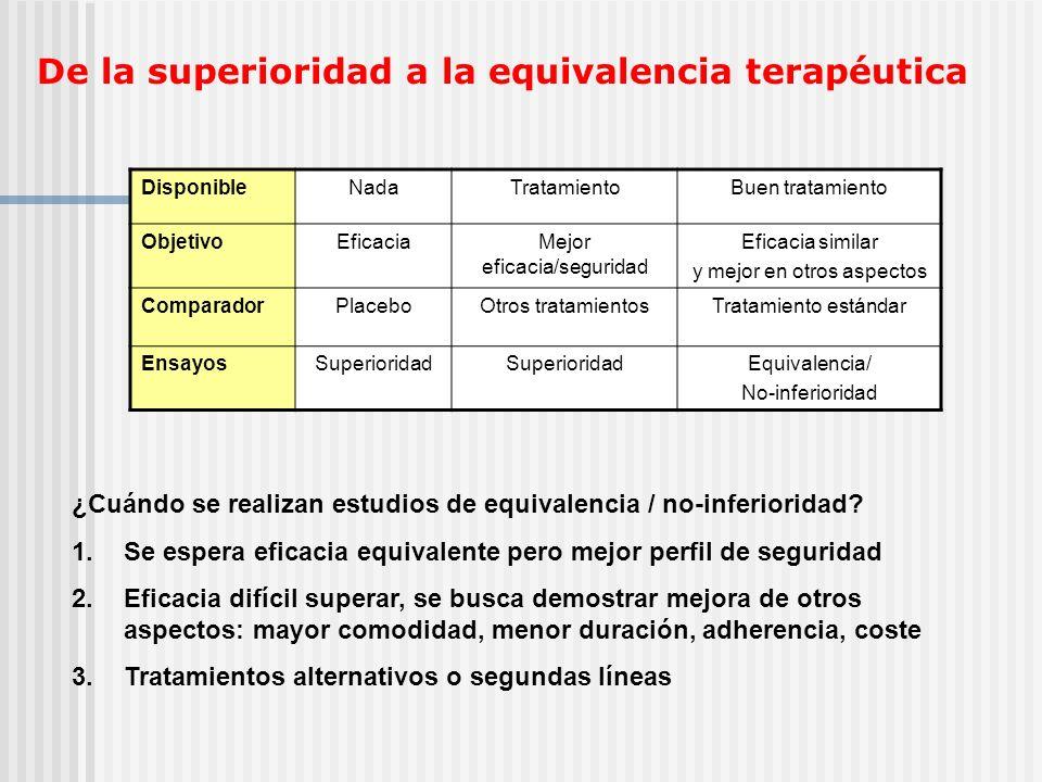 Comparación gráfica de tipos estudios Tratamiento estándar superiorTratamiento alternativo superior No-Superior - % + % Equivalencia Superior Inferior No-Inferior Superioridad Equivalencia No-inferioridad 0