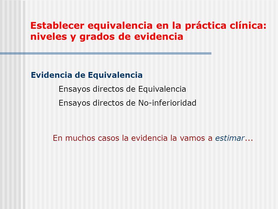 Establecer equivalencia en la práctica clínica: niveles y grados de evidencia Evidencia de Equivalencia Ensayos directos de Equivalencia Ensayos direc