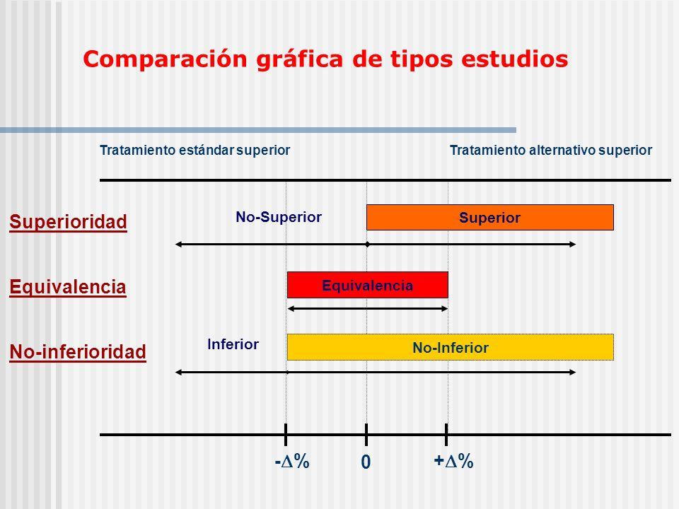 Equivalencia, No-inferioridad JAMA, July 14, 2004 (292)No.2