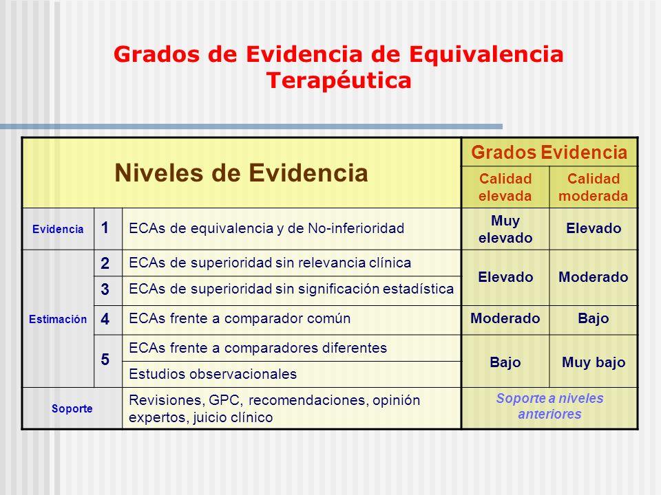Grados de Evidencia de Equivalencia Terapéutica Niveles de Evidencia Grados Evidencia Calidad elevada Calidad moderada Evidencia 1 ECAs de equivalenci