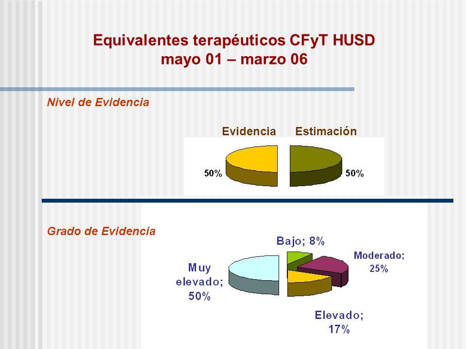 Equivalentes terapéuticos CFyT HUSD mayo 01 – marzo 06 Evidencia Nivel de Evidencia Grado de Evidencia Estimación