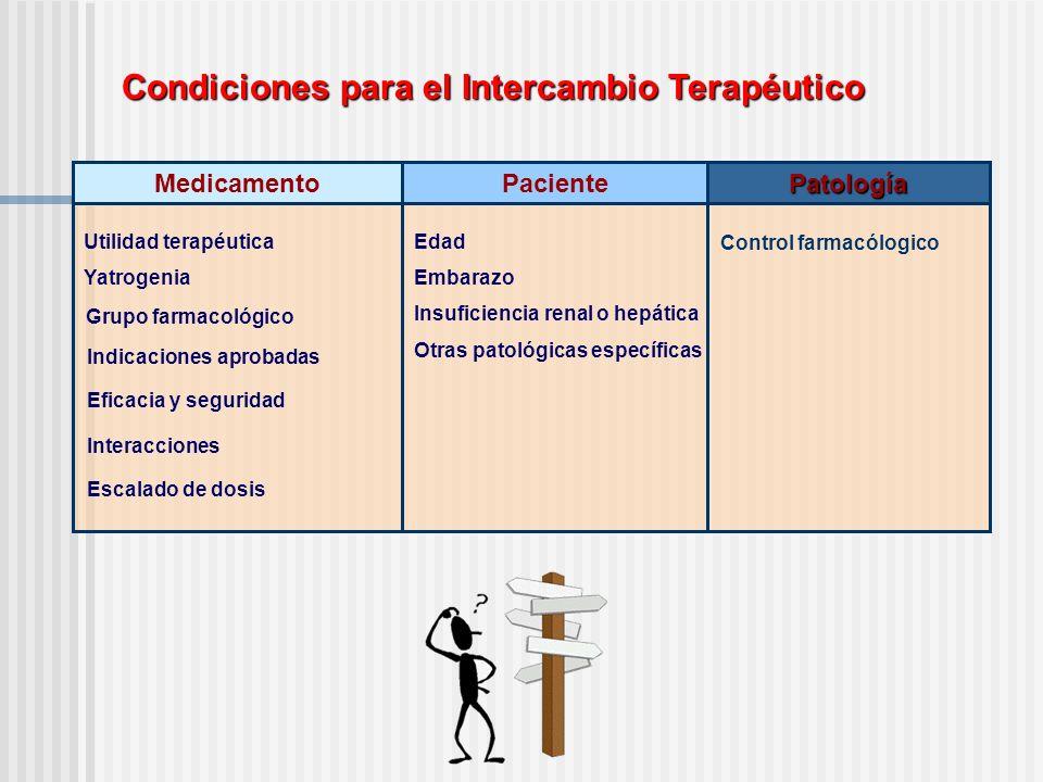 Condiciones para el Intercambio Terapéutico PatologíaPacienteMedicamento Utilidad terapéutica Grupo farmacológico Indicaciones aprobadas Eficacia y se