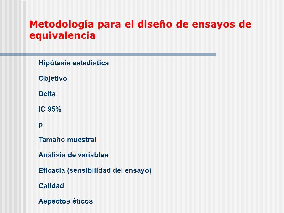 Metodología para el diseño de ensayos de equivalencia Hipótesis estadística Objetivo Delta IC 95% p Tamaño muestral Análisis de variables Eficacia (se