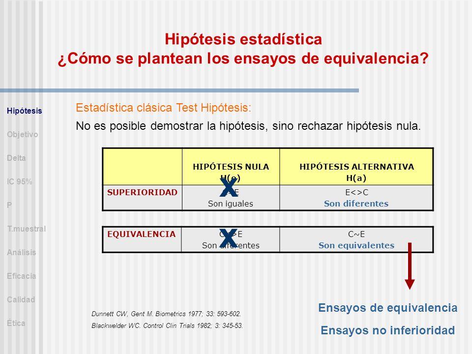 Hipótesis estadística ¿Cómo se plantean los ensayos de equivalencia? Estadística clásica Test Hipótesis: No es posible demostrar la hipótesis, sino re