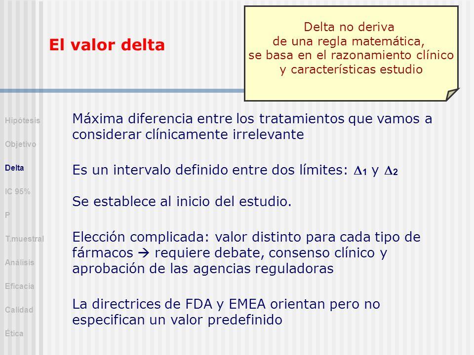 El valor delta Máxima diferencia entre los tratamientos que vamos a considerar clínicamente irrelevante Es un intervalo definido entre dos límites: 1