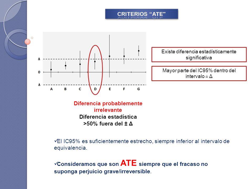 El IC95% es suficientemente estrecho, siempre inferior al intervalo de equivalencia. Consideramos que son ATE siempre que el fracaso no suponga perjui