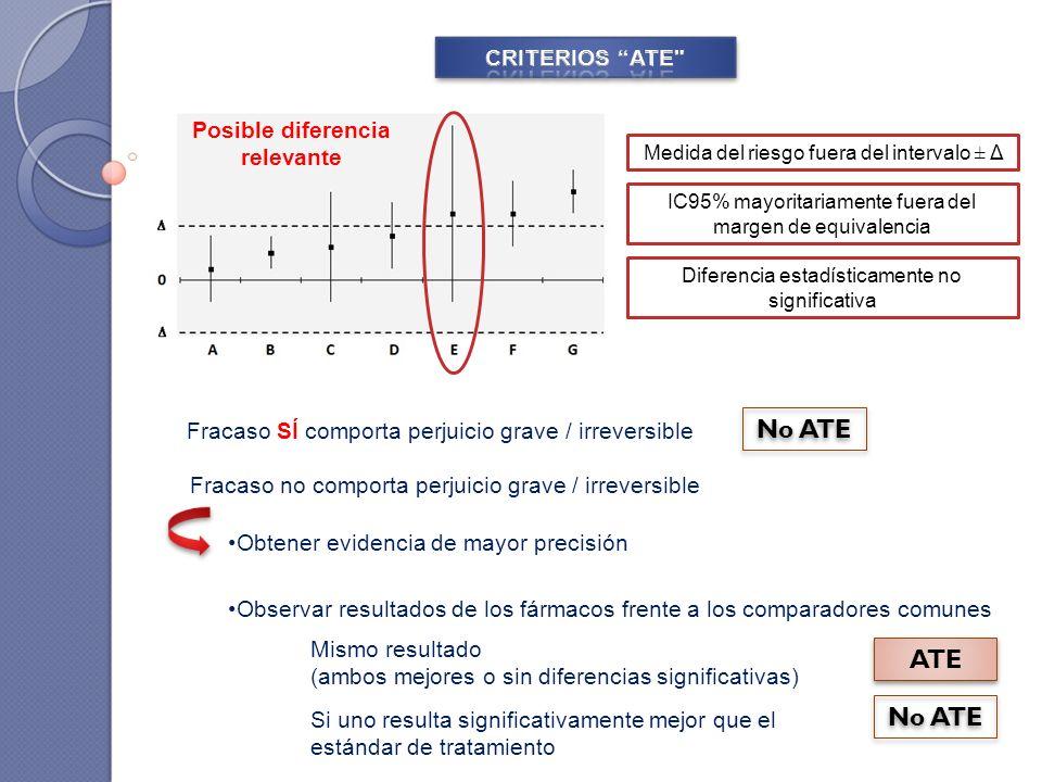 IC95% mayoritariamente fuera del margen de equivalencia Diferencia estadísticamente no significativa Medida del riesgo fuera del intervalo ± Δ Fracaso