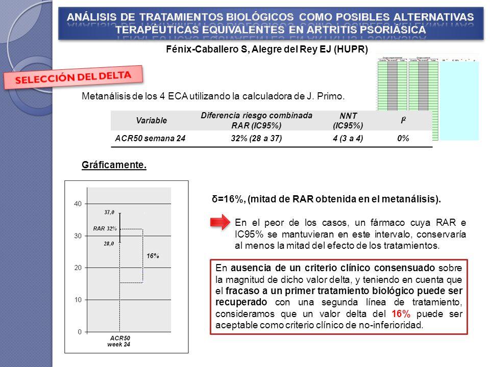 En el peor de los casos, un fármaco cuya RAR e IC95% se mantuvieran en este intervalo, conservaría al menos la mitad del efecto de los tratamientos. F
