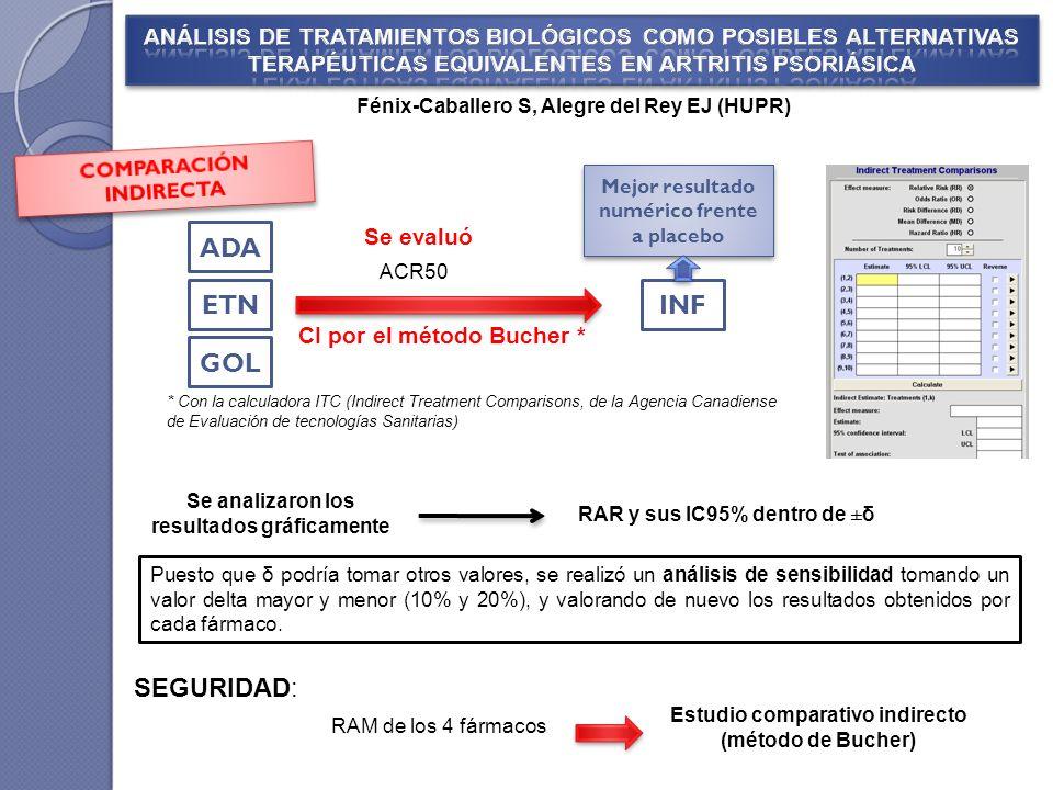 RAM de los 4 fármacos Fénix-Caballero S, Alegre del Rey EJ (HUPR) * Con la calculadora ITC (Indirect Treatment Comparisons, de la Agencia Canadiense d