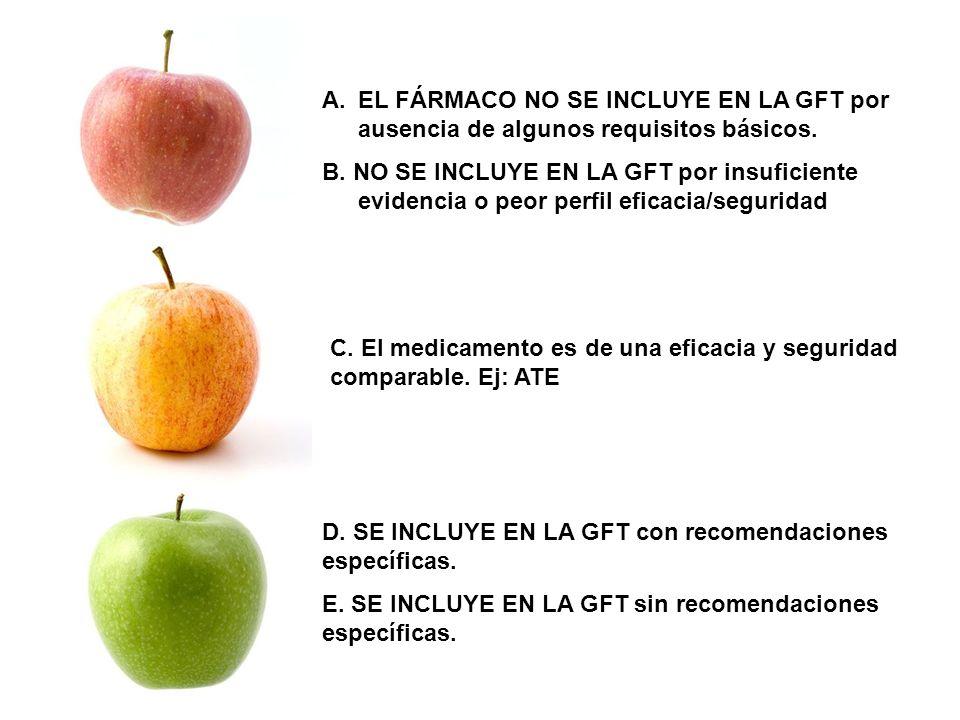 A.EL FÁRMACO NO SE INCLUYE EN LA GFT por ausencia de algunos requisitos básicos. B. NO SE INCLUYE EN LA GFT por insuficiente evidencia o peor perfil e