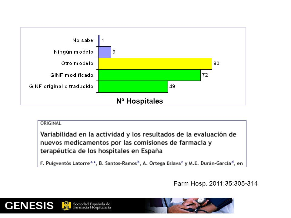 Farm Hosp. 2011;35:305-314 Nº Hospitales