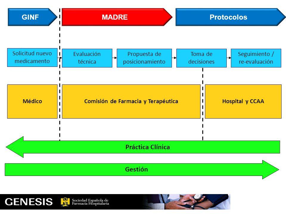 Solicitud nuevo medicamento Seguimiento / re-evaluación Propuesta de posicionamiento Evaluación técnica GINFMADRE Médico Hospital y CCAA Comisión de F