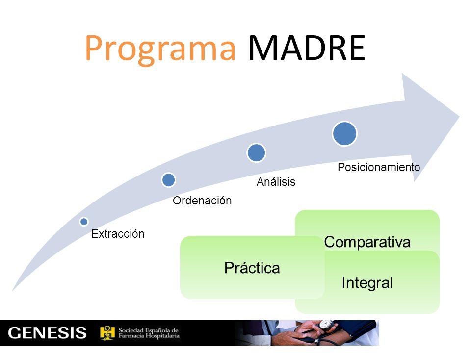 Programa MADRE Extracción Ordenación Análisis Posicionamiento Comparativa Integral Práctica