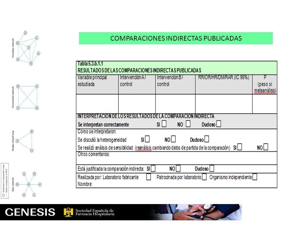 COMPARACIONES INDIRECTAS PUBLICADAS