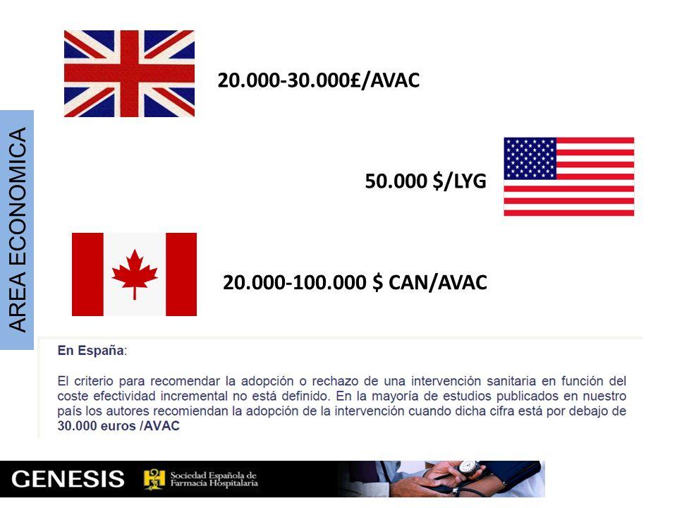 50.000 $/LYG 20.000-30.000£/AVAC 20.000-100.000 $ CAN/AVAC AREA ECONOMICA