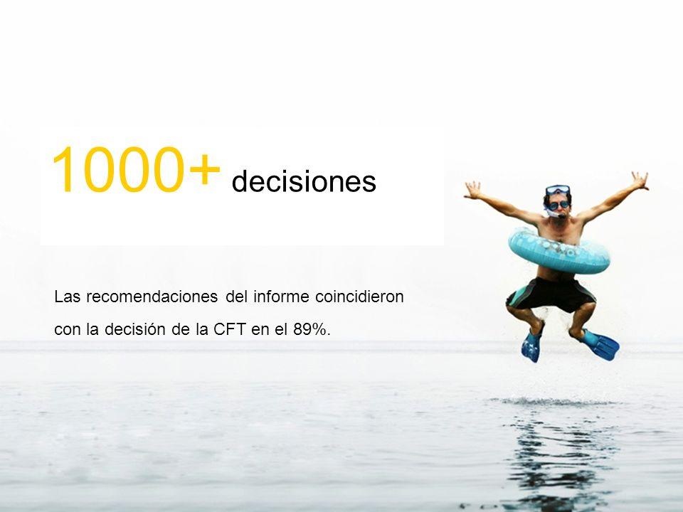 1000+ decisiones Las recomendaciones del informe coincidieron con la decisión de la CFT en el 89%.