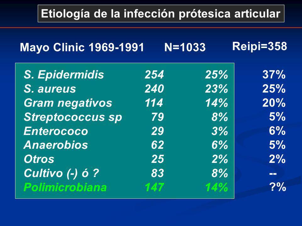 Mayo Clinic 1969-1991 N=1033 S. Epidermidis254 25% S. aureus24023% Gram negativos11414% Streptococcus sp 79 8% Enterococo 29 3% Anaerobios 62 6% Otros