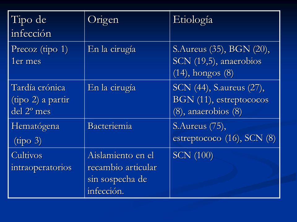 Tipo de infección OrigenEtiología Precoz (tipo 1) 1er mes En la cirugía S.Aureus (35), BGN (20), SCN (19,5), anaerobios (14), hongos (8) Tardía crónic
