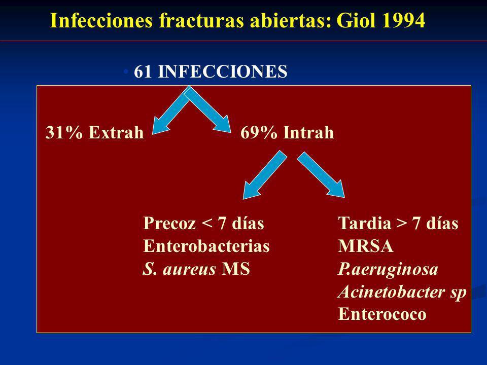 Infecciones fracturas abiertas: Giol 1994 61 INFECCIONES 31% Extrah69% Intrah Precoz 7 días EnterobacteriasMRSA S. aureus MSP.aeruginosa Acinetobacter