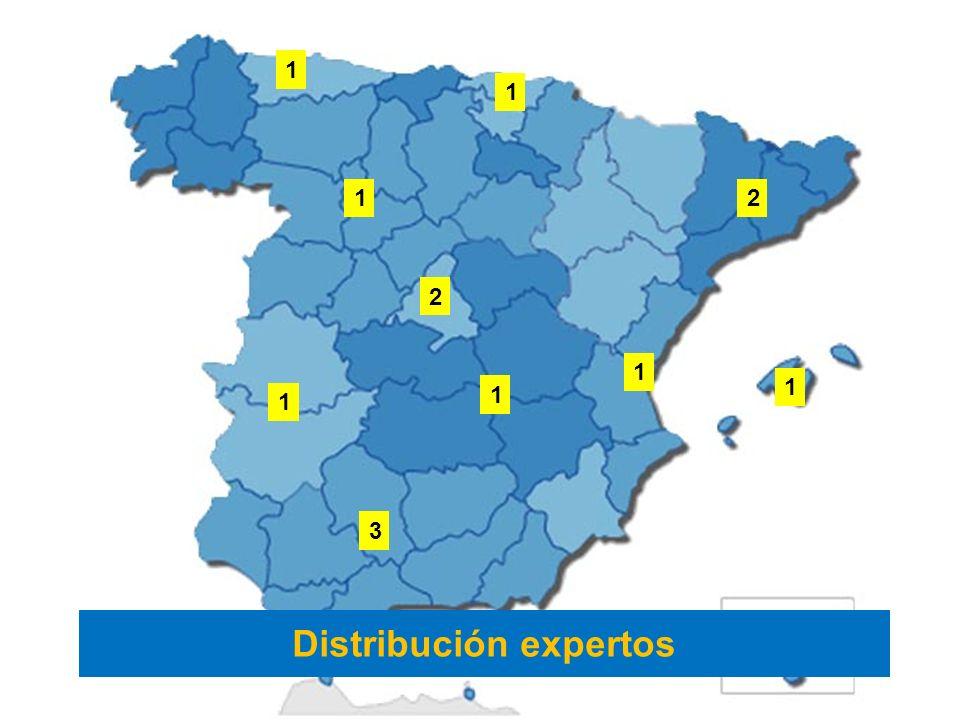 3 1 1 1 1 2 1 2 1 1 Distribución expertos