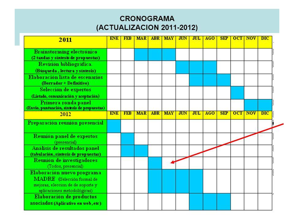 CRONOGRAMA (ACTUALIZACION 2011-2012)