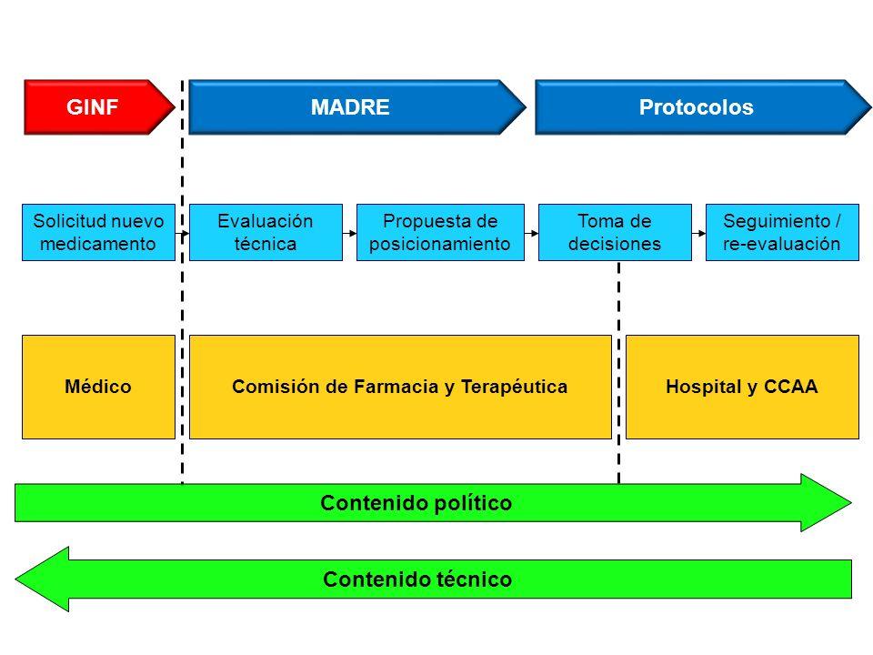 Solicitud nuevo medicamento Seguimiento / re-evaluación Propuesta de posicionamiento Evaluación técnica GINFMADRE MédicoHospital y CCAAComisión de Far