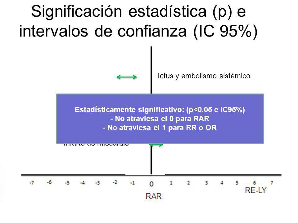 Significación estadística (p) e intervalos de confianza (IC 95%) Ictus y embolismo sistémico Muerte por cualquier causa Infarto de miocardio Estadísticamente significativo: (p<0,05 e IC95%) - No atraviesa el 0 para RAR - No atraviesa el 1 para RR o OR