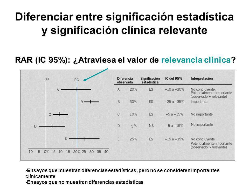 Diferenciar entre significación estadística y significación clínica relevante -Ensayos que muestran diferencias estadísticas, pero no se consideren importantes clínicamente -Ensayos que no muestran diferencias estadísticas RAR (IC 95%): ¿Atraviesa el valor de relevancia clínica?